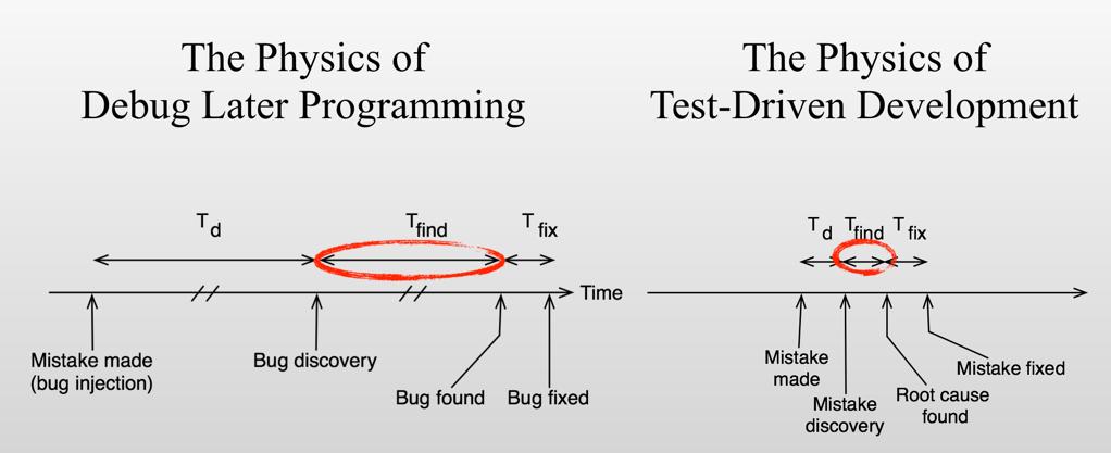 Wingman Software | Test-Driven Development (TDD) for Embedded C
